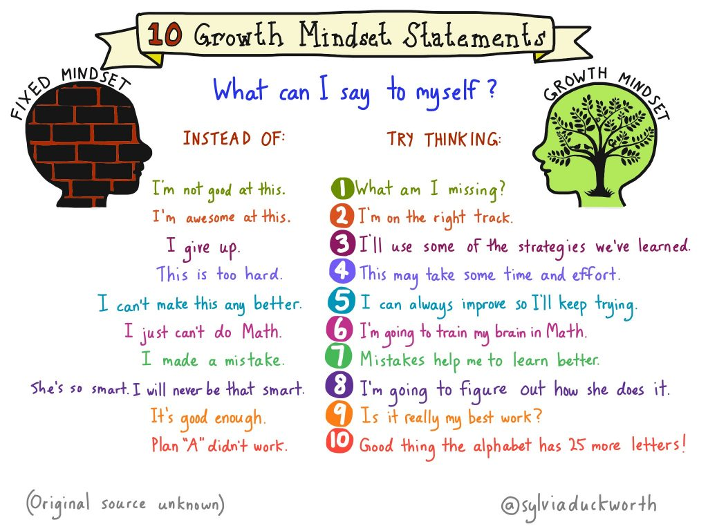 10 growth mindset statements Image: Sylvia Duckworth
